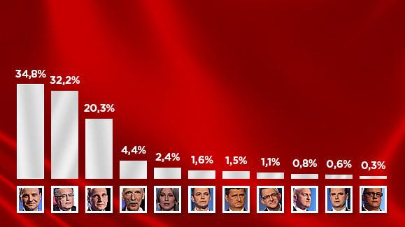 Wyniki sondażowe wyborów prezydenckich /INTERIA.PL