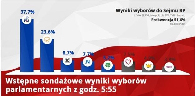 Wyniki sondażowe wyborów z godz. 5:55 /INTERIA.PL