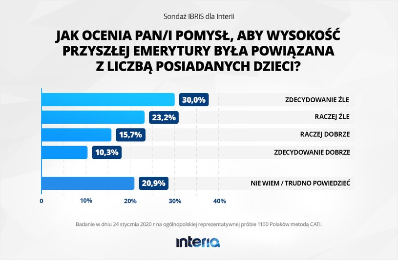 Wyniki sondażu IBRiS przeprowadzonego na zlecenie Interii /INTERIA.PL