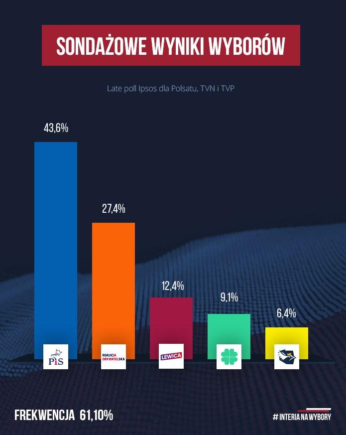 Wyniki sondażu late poll /INTERIA.PL