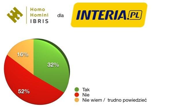Wyniki sondażu przeprowadzonego przez Homo Homini Ibros dla Interia.pl /INTERIA.PL