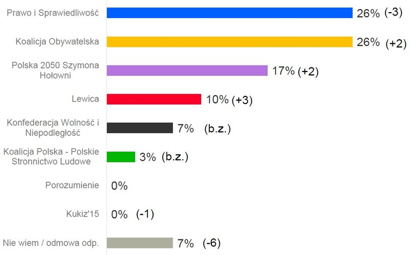 Wyniki sondażu przeprowadzonego przez Kantar w dniach 11-13 sierpnia /materiały prasowe