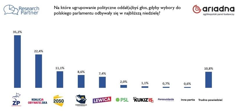 Wyniki sondażu Research Partner /materiały prasowe