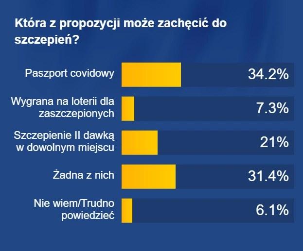 "Wyniki sondażu United Surveys dla RMF FM i ""Dziennika Gazety Prawnej /Grafika RMF FM"