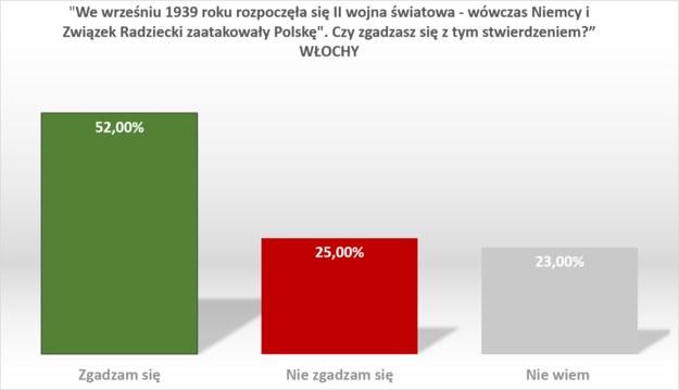 Wyniki sondażu we Włoszech /RMF FM /RMF FM