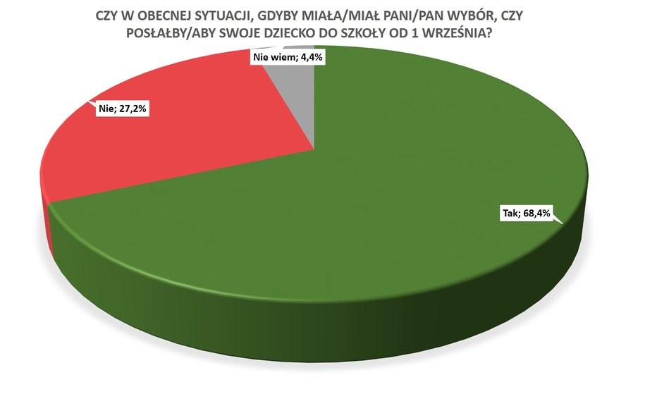 Wyniki sondażu /RMF FM /RMF FM