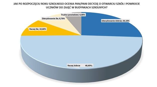Wyniki sondażu /RMF FM