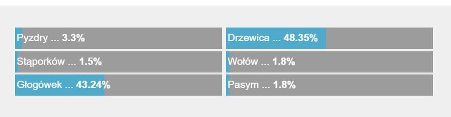Wyniki sondy /RMF FM /RMF FM