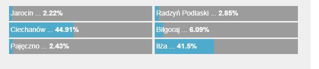 Wyniki sondy /RMF FM