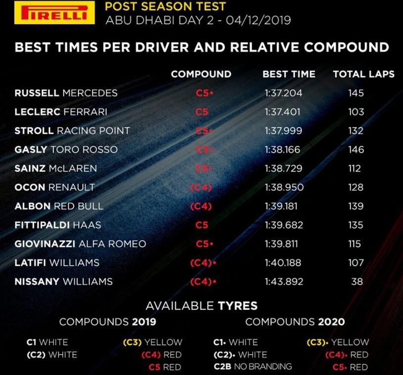 Wyniki środowych testów opon Pirelli źródło: formula1.com /