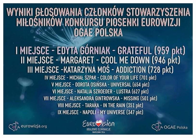 Wyniki Stowarzyszenia OGAE Polska - fot. eurowizja.org /