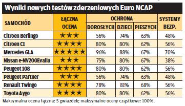 Wyniki testów Euro NCAP /Motor