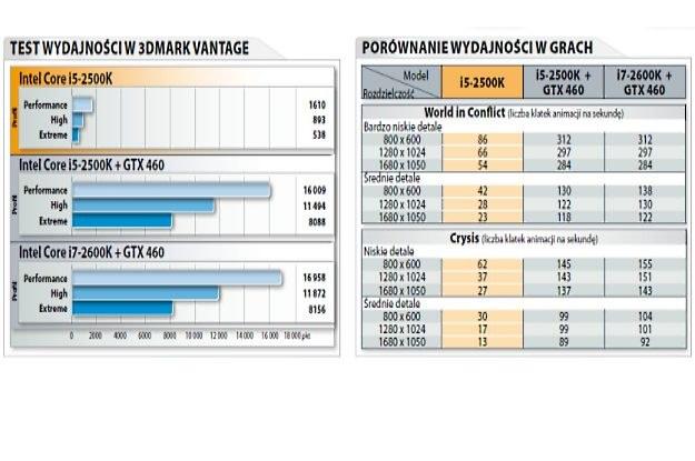 """Wyniki testów Intel Core i5-2500K, i7-2600K przeprowadzone przez """"CD-Action"""" /CD Action"""