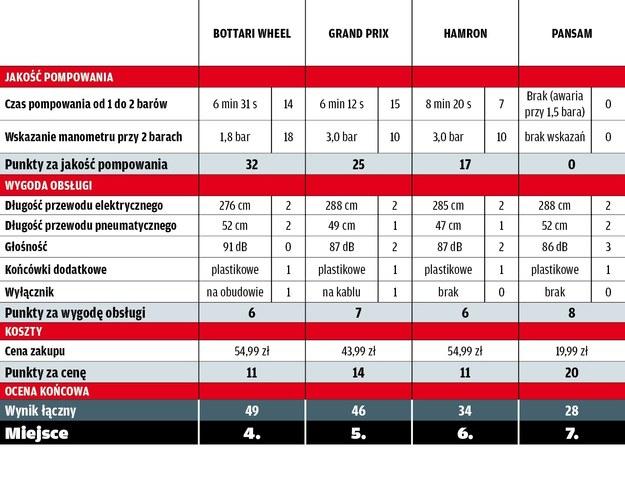 Wyniki testu kompresorów 12 V /Motor