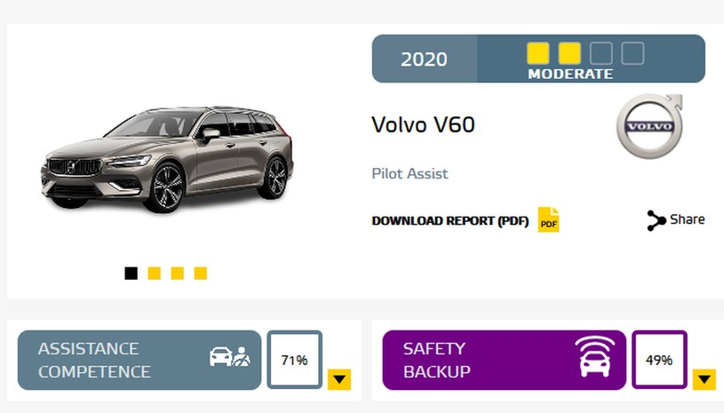 Wyniki Volvo V60 /