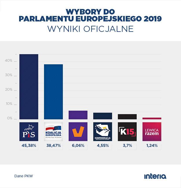 Wyniki wyborów do PE - PKW /INTERIA.PL