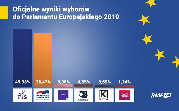 Wyniki wyborów do PE. /RMF FM