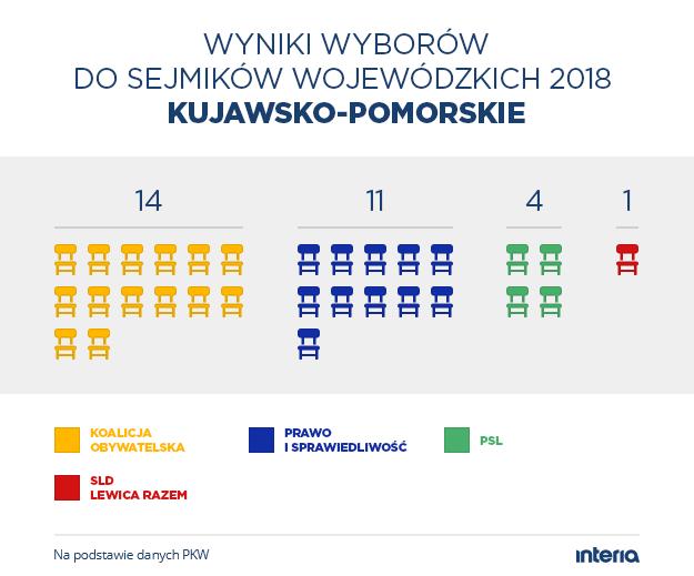 Wyniki wyborów do sejmiku woj. kujawsko-pomorskiego /INTERIA.PL