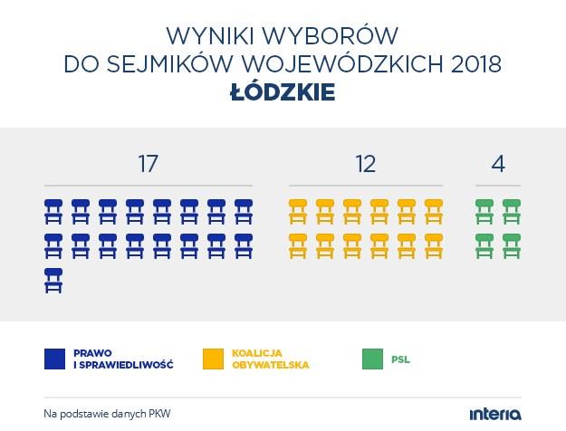 Wyniki wyborów do sejmiku woj. łódzkiego /INTERIA.PL