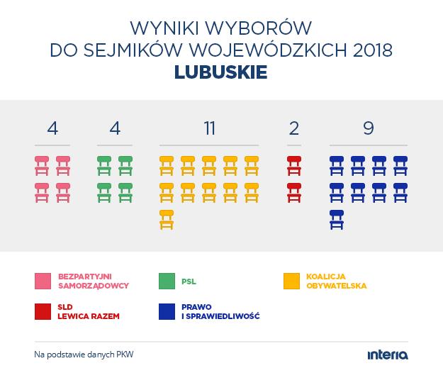 Wyniki wyborów do sejmiku woj. lubuskiego /INTERIA.PL