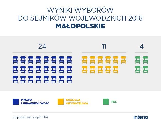 Wyniki wyborów do sejmiku woj. małopolskiego /INTERIA.PL