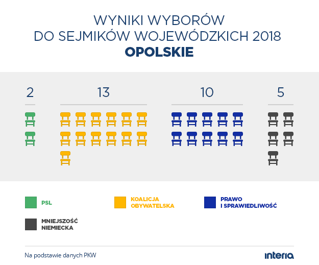 Wyniki wyborów do sejmiku woj. opolskiego /INTERIA.PL