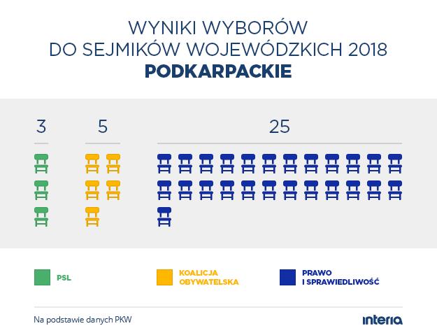 Wyniki wyborów do sejmiku woj. podkarpackiego /INTERIA.PL