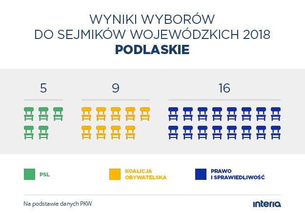 Wyniki wyborów do sejmiku woj. podlaskiego /INTERIA.PL