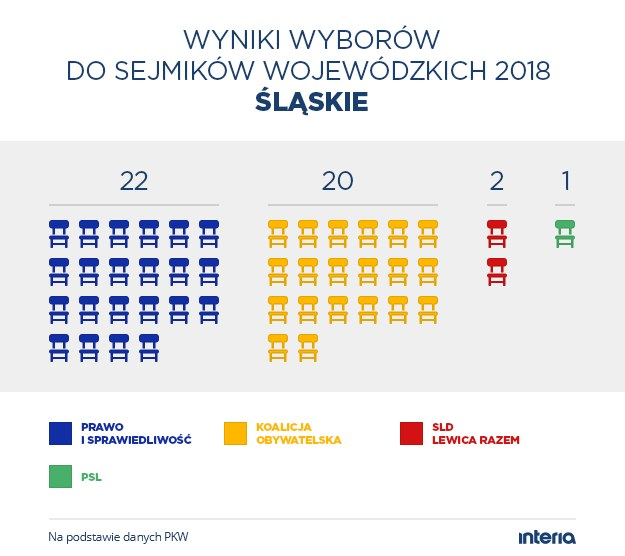 Wyniki wyborów do sejmiku woj. śląskiego /INTERIA.PL