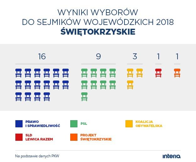 Wyniki wyborów do sejmiku woj. świętokrzyskiego /INTERIA.PL