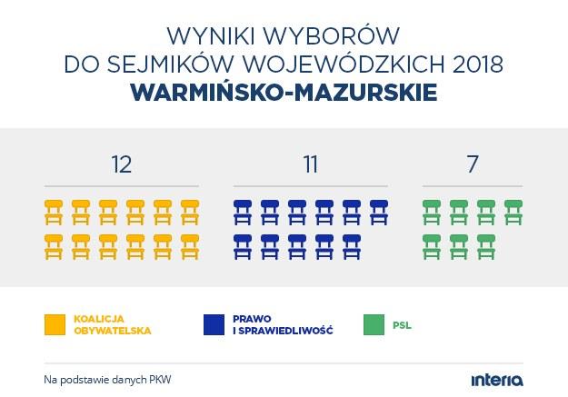 Wyniki wyborów do sejmiku woj. warmińsko-mazurskiego /INTERIA.PL