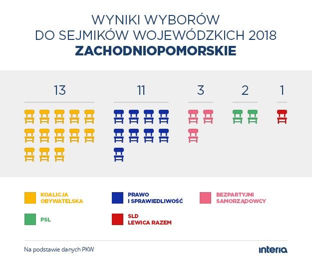 Wyniki wyborów do sejmiku woj. zachodniopomorskiego /INTERIA.PL