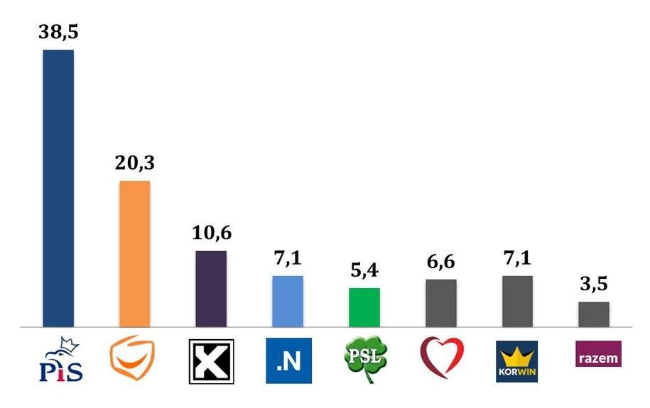 Wyniki wyborów. Tak głosowali mężczyźni /IPSOS /RMF FM