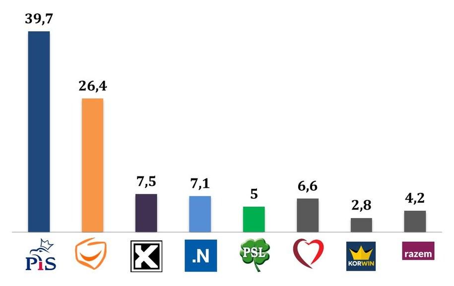 Wyniki wyborów. Tak głosowały kobiety /IPSOS /RMF FM