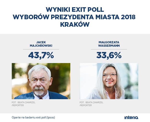 Wyniki wyborów w Krakowie /