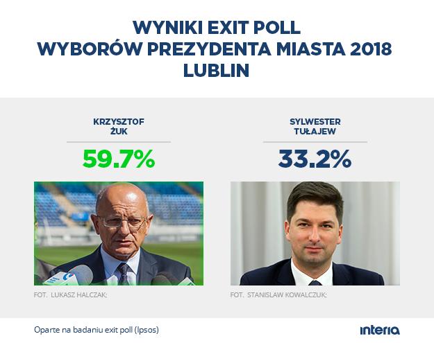 Wyniki wyborów w Lublinie /