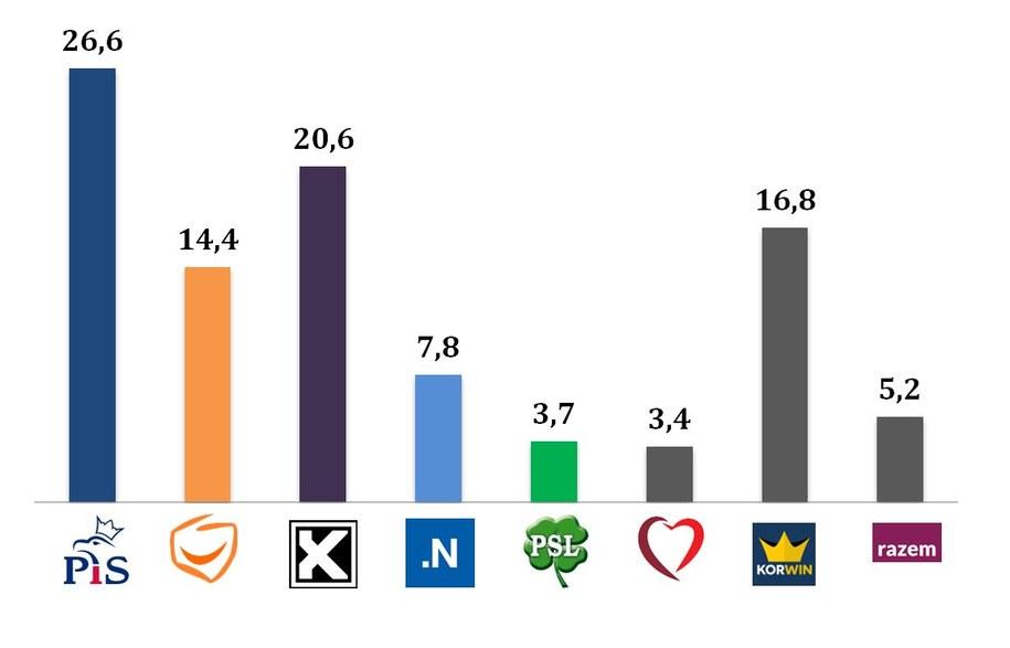 Wyniki wyborów/ wiek 18-29 /IPSOS /RMF FM