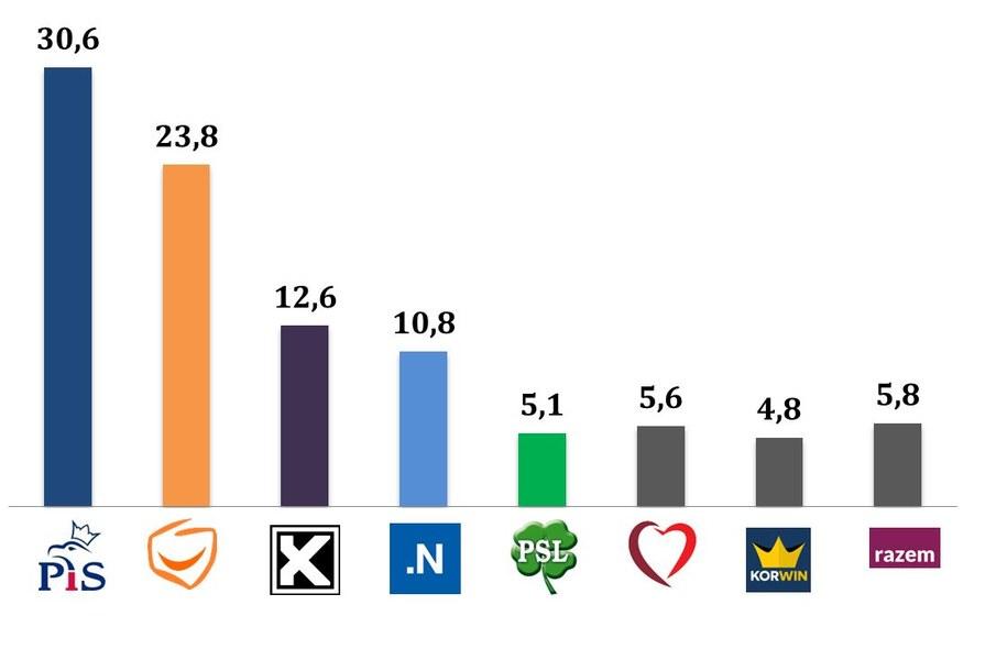 Wyniki wyborów/ wiek 30-39 /IPSOS /RMF FM