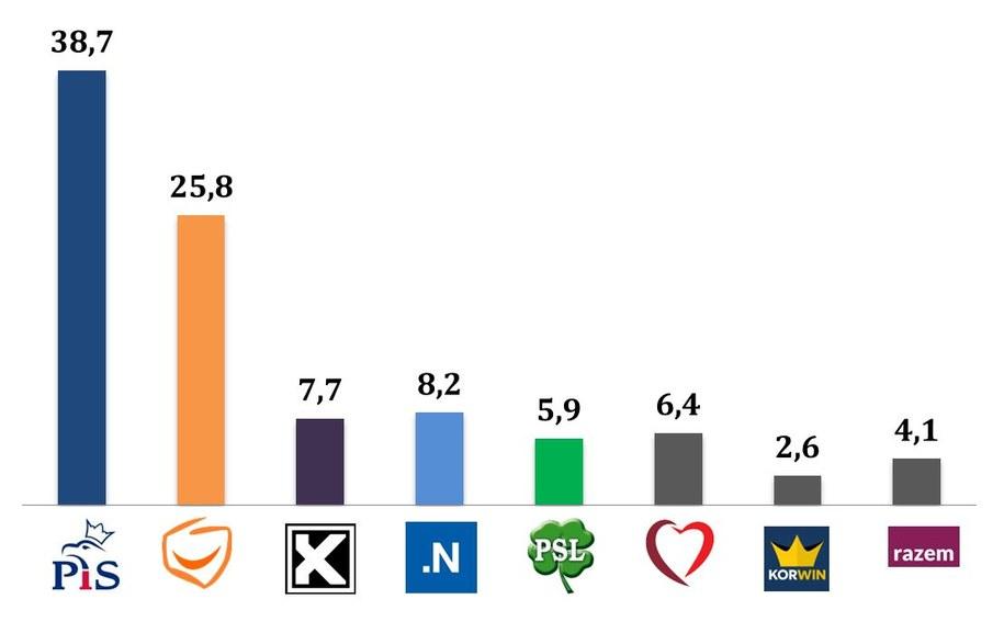 Wyniki wyborów/ wiek 40-49 lat /IPSOS /RMF FM