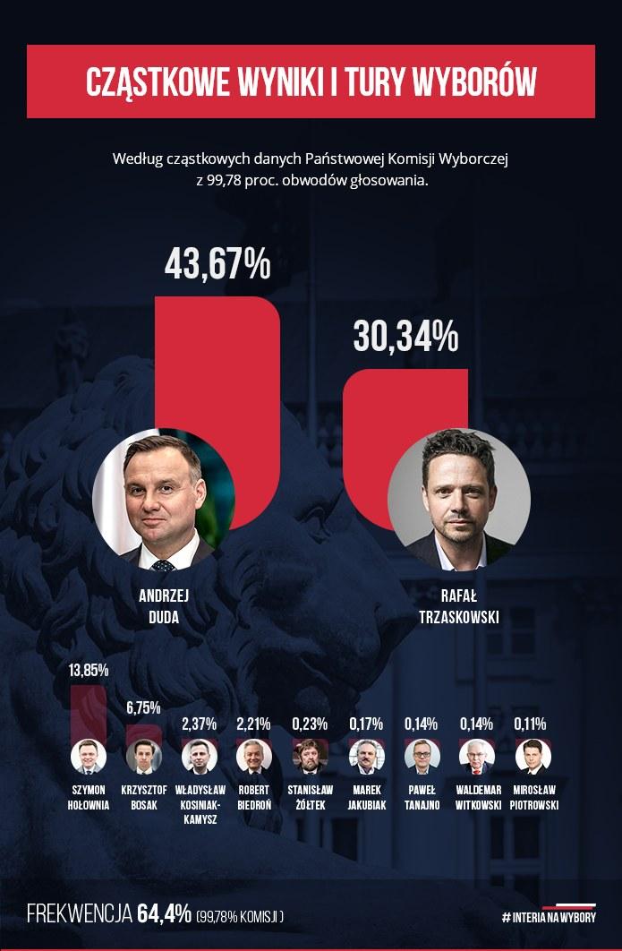Wyniki wyborów z niemal wszystkich obwodów /INTERIA.PL