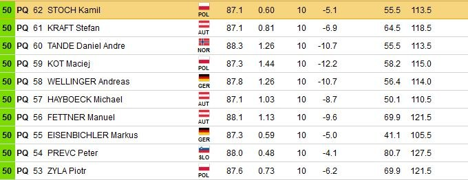 Wyniki zawodników, którzy nie musieli się kwalifikować; źródło: fis-ski.com /