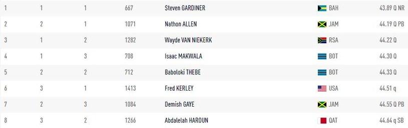 Wyniki zawodników, którzy zakwalifikowali się do finału biegu na 400 m /