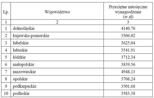 Wysokość przeciętnego wynagrodzenia brutto w w województwach w 2016 /GUS