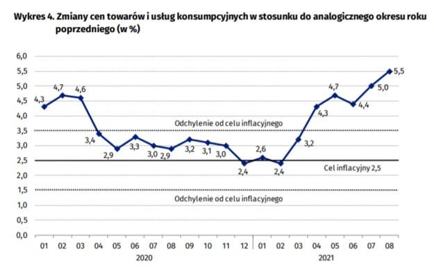 Wzrost cen w porównaniu do tego samego miesiąca poprzedniego roku /Źródło GUS /RMF24