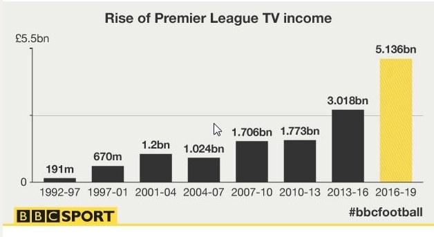 Wzrost dochodów klubów Premier League z tytułu sprzedaży praw do pokazywania meczów; źródło: BBS Sport /