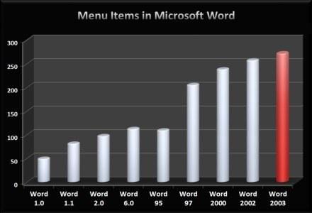 Wzrost elementów menu na przykładzie kolejnych aplikacji Word. /materiały prasowe
