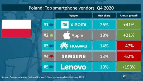 Xiaomi na 1 miejscu w Polsce /materiały prasowe