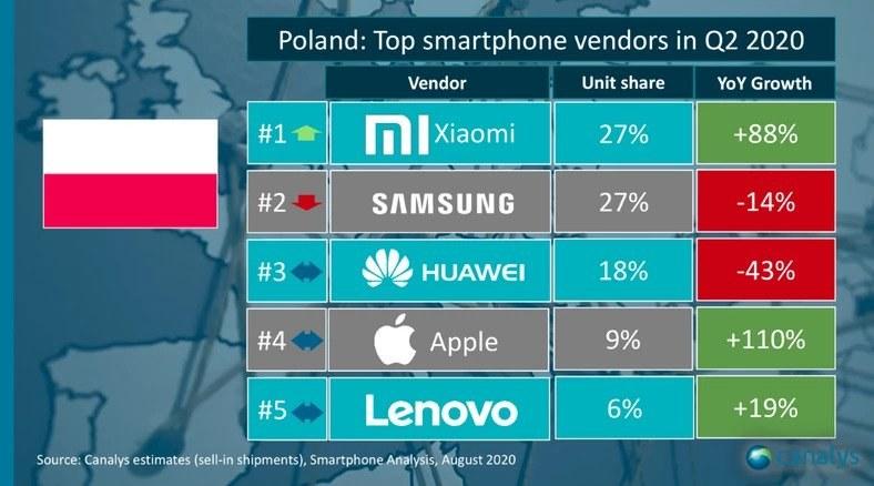 Xiaomi rośnie jak na drożdżach / fot. Canalys /materiał zewnętrzny