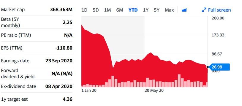 Yahoo finance notowania /Informacja prasowa