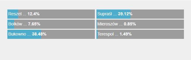 Zacięta walka między Supraślem a Bukownem /RMF FM